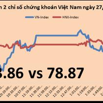 Chứng khoán chiều 27/12: VNM tăng lên 125.000 đồng nhờ thông tin Dragon Capital đăng ký mua vào