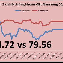 Chứng khoán sáng 30/12: Khối ngoại quyết tâm mua MWG giá cao ngay khi hở Room