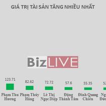 Top rich 3-6/1: 2 tỷ phú hàng đầu lại kiếm tiền không ai bằng