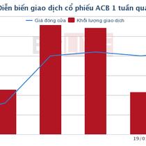 [Cổ phiếu nổi bật tuần] ACB lấy lại tất cả sau sự kiện bầu Kiên