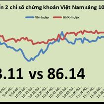 Chứng khoán sáng 10/2: ROS, SAB tăng nhẹ sau khi được vào rổ MSCI Frontier Markets Index