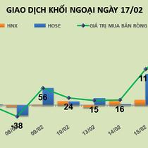 Phiên 17/2: ROS vẫn tăng giá, khối ngoại không ngại đua lệnh mua
