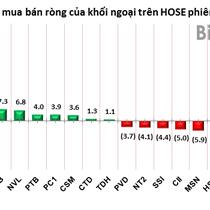 Phiên 28/2: MSCI Frontier Markets Index có hiệu lực, khối ngoại mua ròng ROS