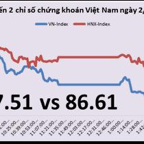 Chứng khoán chiều 2/3: Thị trường tiếp tục bị chốt lời dù có số PMI khả quan