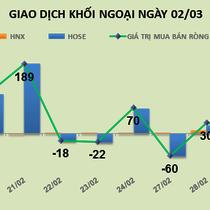 Phiên 2/3: Khối ngoại gom tiếp Vietjet Air và HPG, mua ròng hơn 122 tỷ đồng