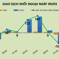 Phiên 9/3: Khối ngoại chốt lời mạnh nhóm tăng nóng, bán ra DXG, CII, VJC và FIT