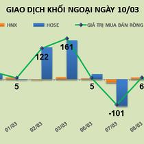 Phiên 10/3: Khối ngoại mua ròng 12,5 tỷ đồng ROS