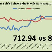 Chứng khoán sáng 14/3: GAS và MSN nâng đỡ thị trường tăng điểm