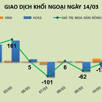 Phiên 14/3: Khối ngoại tăng tốc, mua ròng 68,5 tỷ đồng ROS