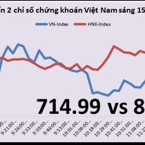 Chứng khoán sáng 15/3: VN-Index tiếp tục đi ngang, dòng tiền vào địa ốc, xây dựng