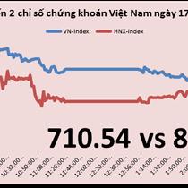 Chứng khoán chiều 17/3: Nỗi lo ETF đã qua, HNX-Index thậm chí còn tăng