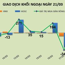 Phiên 21/3: Nổi sóng cổ phiếu ngân hàng, khối ngoại mua thỏa thuận hơn 13,6 triệu EIB