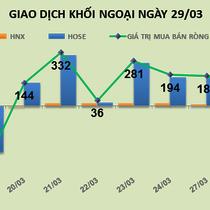 Phiên 29/3: Khối ngoại mạnh tay mua ròng cổ phiếu VNM và HPG