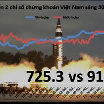 Chứng khoán sáng 30/3: Sắc xanh lan rộng, VN-Index dễ dàng vươn lên 725 điểm