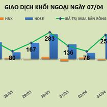 Phiên 7/4: Khối ngoại bán ròng mạnh Novaland và Sacombank
