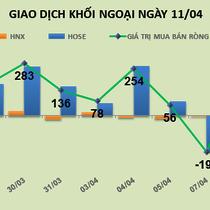 Phiên 11/4: Khối ngoại mua ròng hơn 314 tỷ đồng, tiền vào HPG, KBC và SSI đột biến
