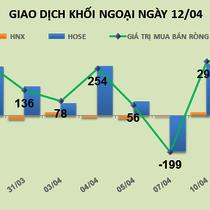 Phiên 12/4: Thị trường chao đảo, khối ngoại bình thản bỏ thêm 213 tỷ đồng
