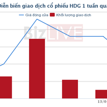 """[Cổ phiếu nổi bật tuần] HDG Centrosa, """"át chủ bài"""" của Hà Đô"""