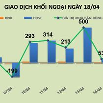 Phiên 18/4: Giá trị mua ròng tăng gấp đôi lên trên 200 tỷ đồng