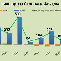 Phiên 21/4: Khối ngoại giao dịch đột biến tại MSN, chiếm 41,2% tổng giá trị toàn thị trường