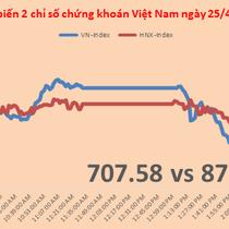 Chứng khoán chiều 25/4: Phiên hồi phục thất bại do cổ phiếu PLX bị chốt lời mạnh