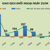 Phiên 26/4: Cổ phiếu tăng mạnh, khối ngoại chốt lời DCM và SCR