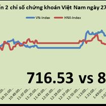 Chứng khoán chiều 27/4: VN-Index tiếp tục hồi phục dù đang sát kỳ nghỉ lễ