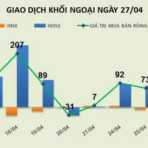 Phiên 27/4: Tiền đổ bộ vào VNM và GAS, khối ngoại mua ròng 122 tỷ đồng