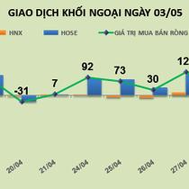Phiên 3/5: Khối ngoại bán ra hơn 29 triệu QCG và gần 20 triệu FIT, cổ phiếu vẫn tăng trần