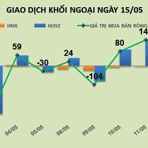 Phiên 15/5: Hạn chế giao dịch, khối ngoại chốt lời cổ phiếu bất động sản