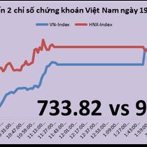 """Chứng khoán chiều 19/5: PLX bất ngờ """"nhấc bổng"""" VN-Index vượt đỉnh 9 năm"""