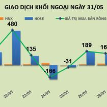 Phiên 31/5: Dòng tiền khối ngoại tập trung vào ROS, HPG
