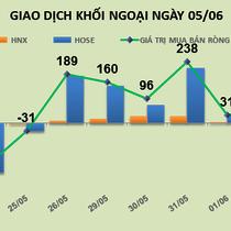 Phiên 5/6: Xả hàng 2 triệu cổ phiếu HAG, khối ngoại bán ròng 26 tỷ đồng