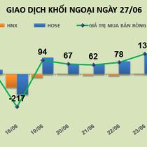 Phiên 27/6: Thị trường điều chỉnh, khối ngoại mạnh tay giải ngân mua ròng 149 tỷ đồng
