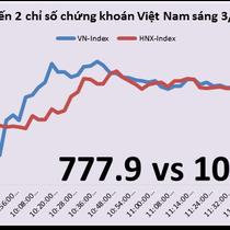 Chứng khoán sáng 3/7: Cổ phiếu chứng khoán đón sự kiện VCSC sắp chào sàn