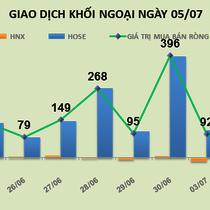 Phiên 5/7: Tăng 9 phiên liên tục, khối ngoại tiếp tục gia tăng tỷ trọng cổ phiếu ROS