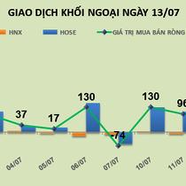 Phiên 13/7: Đẩy trụ, khối ngoại mua ròng mạnh VNM và PLX
