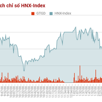 Chứng khoán chiều 14/7: HNX nhạy cảm hơn với áp lực bán, càng lùi về gần mốc 100