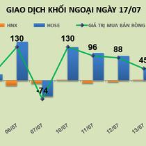 Phiên 17/7: Không tính VCI, khối ngoại phải bán ròng hơn 200 tỷ đồng