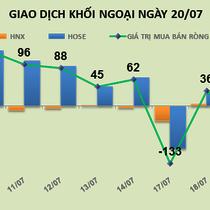 Phiên 21/7: Chốt lời SSI, khối ngoại vẫn đổ tiền mua thêm 800 nghìn HPG