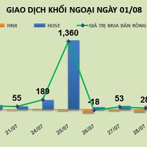 Phiên 1/8: Khối ngoại tiếp tục mua mạnh HPG, rời bỏ HSG