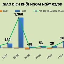 Phiên 2/8: Khối ngoại xả hàng HSG, đổ tiền mua BID và HPG