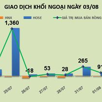 Phiên 3/8: Mua mạnh VCI, VNM, BID và HPG, khối ngoại vẫn đổ 161 tỷ đồng vào thị trường
