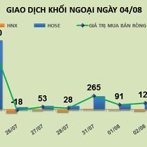 Phiên 4/8: Đổ tiền vào nhóm bất động sản, khối ngoại mua mạnh NLG, DXG và TDH