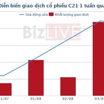 [Cổ phiếu nổi bật tuần] C21 - từ cổ phiếu hủy niêm yết đến mức sinh lời hơn 47%/tuần