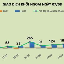 Phiên 7/8: Gom vào hơn 4,5 triệu SHB, khối ngoại mua ròng tới 135 tỷ đồng