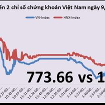 Chứng khoán chiều 9/8: BID nằm sàn, Vn-Index mất gần 18 điểm