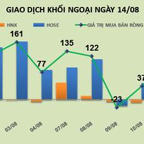 Phiên 14/8: Từ đầu năm, khối ngoại đã bỏ ra hơn 1.600 tỷ đồng để gom thêm 50 triệu HPG