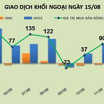 Phiên 15/8: Giảm tỷ trọng MSN và VIC, khối ngoại chuyển sang bán ròng 51 tỷ đồng