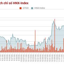 Chứng khoán sáng 21/8: Cổ phiếu bất động sản đang ấm lên rõ rệt